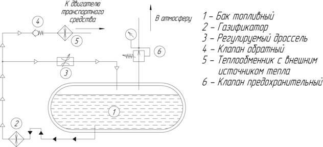 система газификации СПГ и