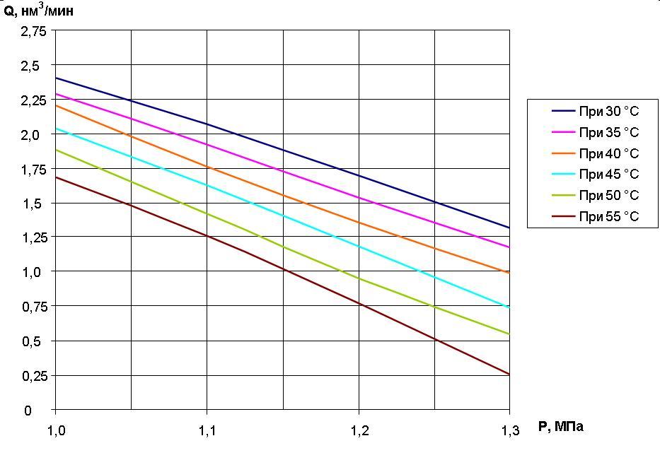 Концентрация кислорода в ИГС